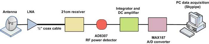 Schema RA total power telescope block diagram wiring diagram schematic name